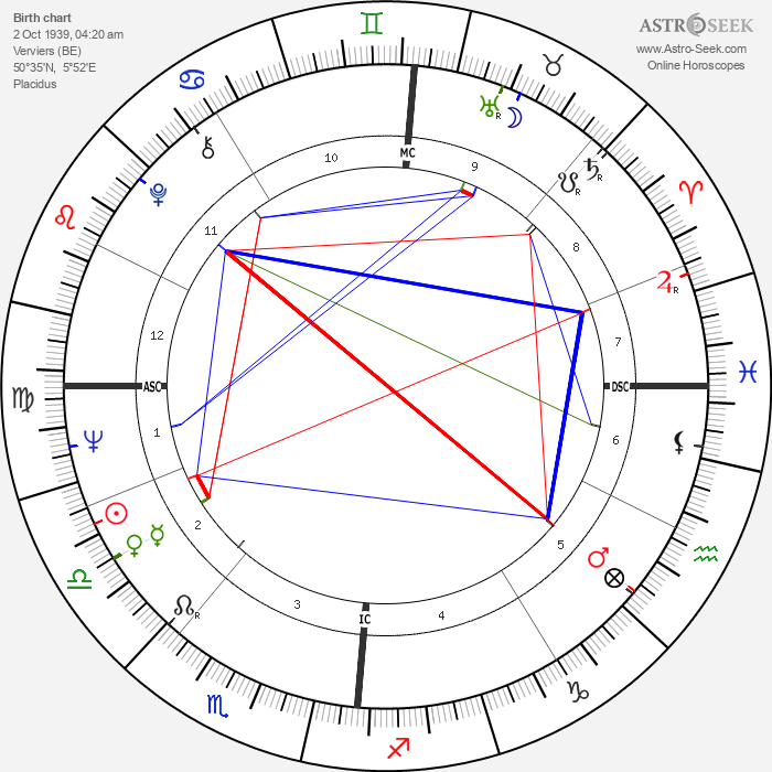 Jean Vallée - Astrology Natal Birth Chart