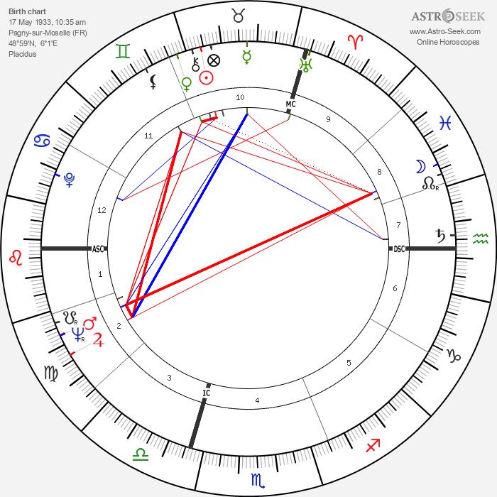 Jean Vautrin - Astrology Natal Birth Chart