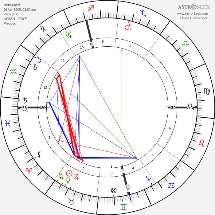 Jean Vigo - Astrology Natal Birth Chart