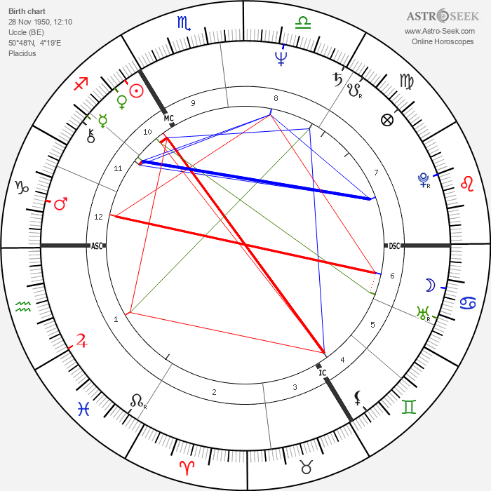 Jean Vinclair - Astrology Natal Birth Chart