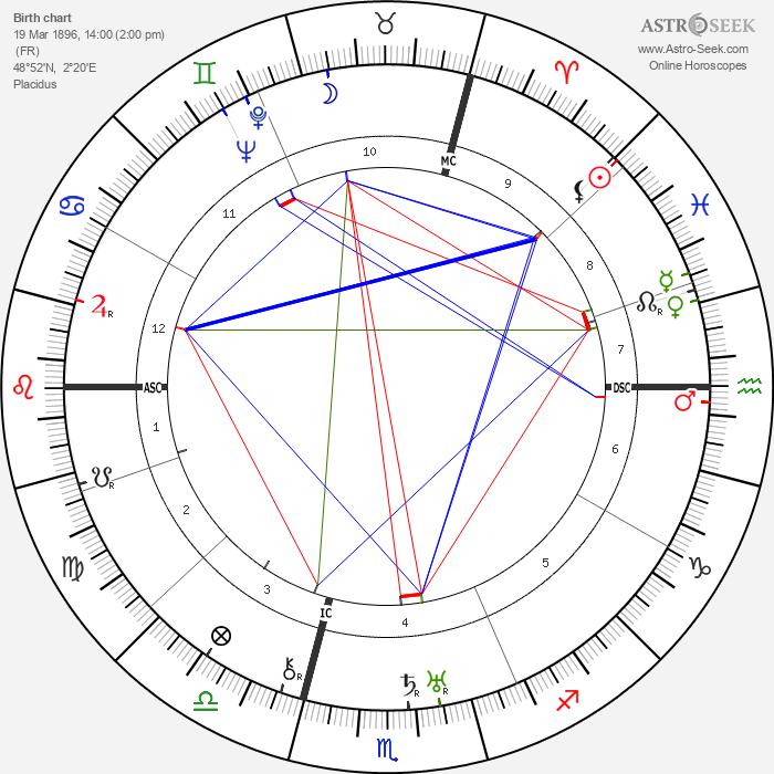 Jean Wiener - Astrology Natal Birth Chart