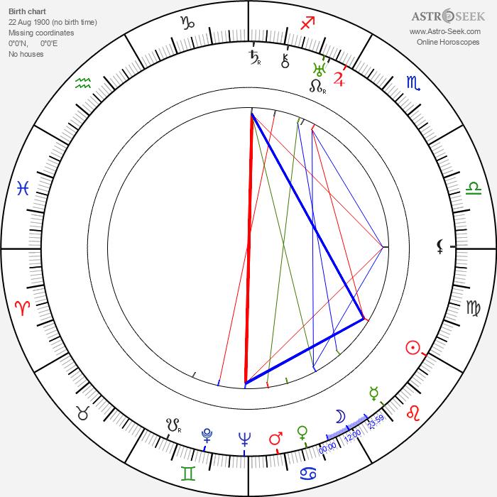 Jean Yarbrough - Astrology Natal Birth Chart