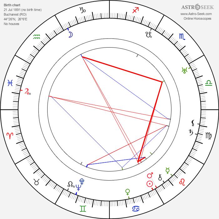 Jean Yonnel - Astrology Natal Birth Chart