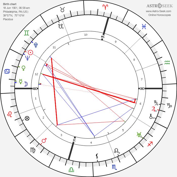 Jeanette MacDonald - Astrology Natal Birth Chart
