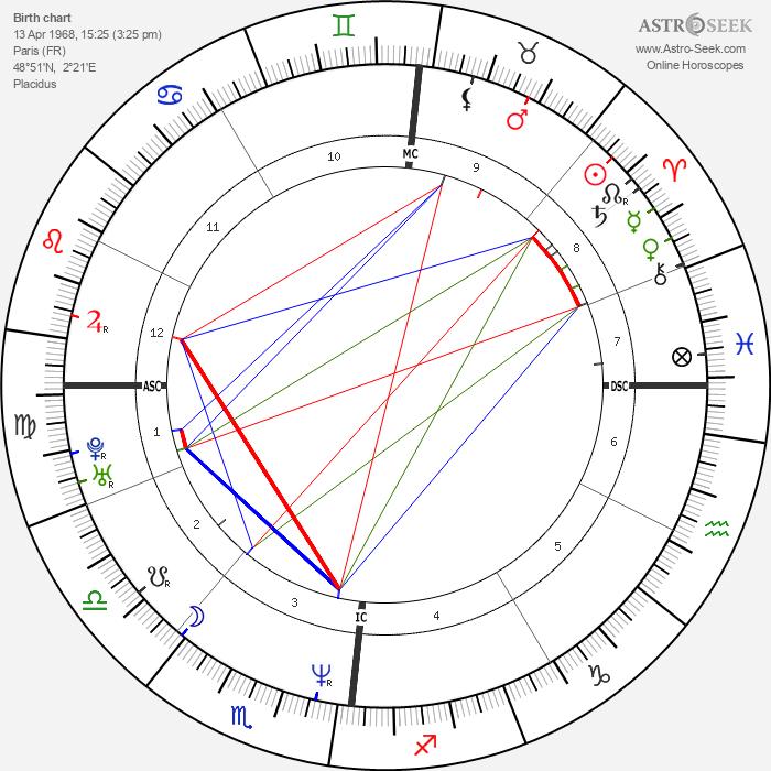 Jeanne Balibar - Astrology Natal Birth Chart