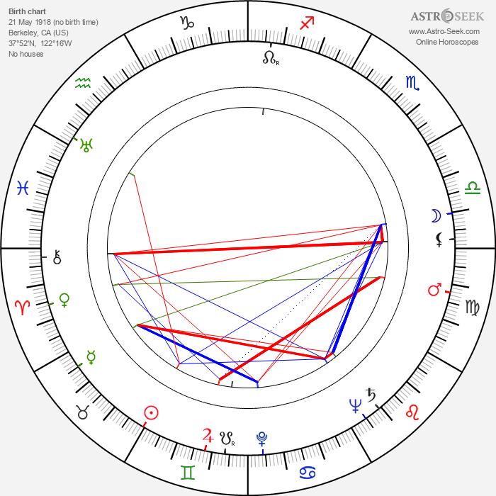 Jeanne Bates - Astrology Natal Birth Chart