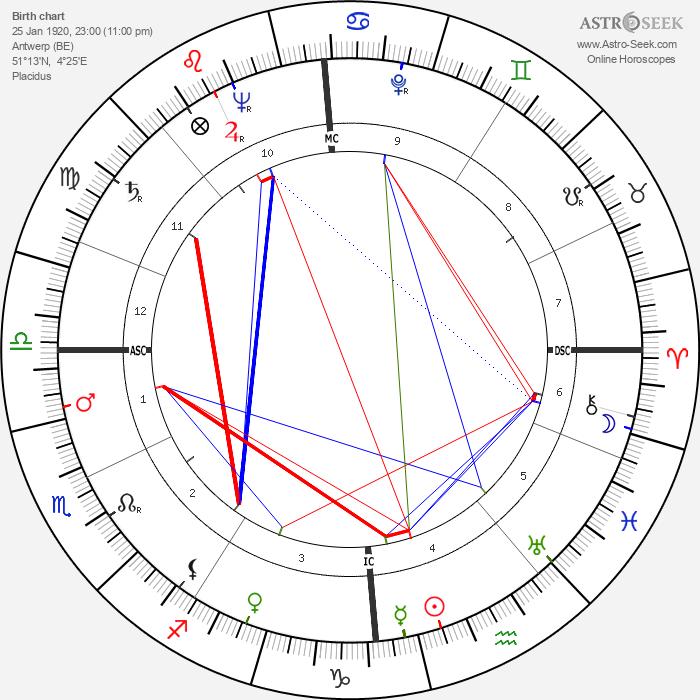Jeanne Brabants - Astrology Natal Birth Chart