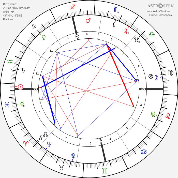 Jeanne Calment - Astrology Natal Birth Chart