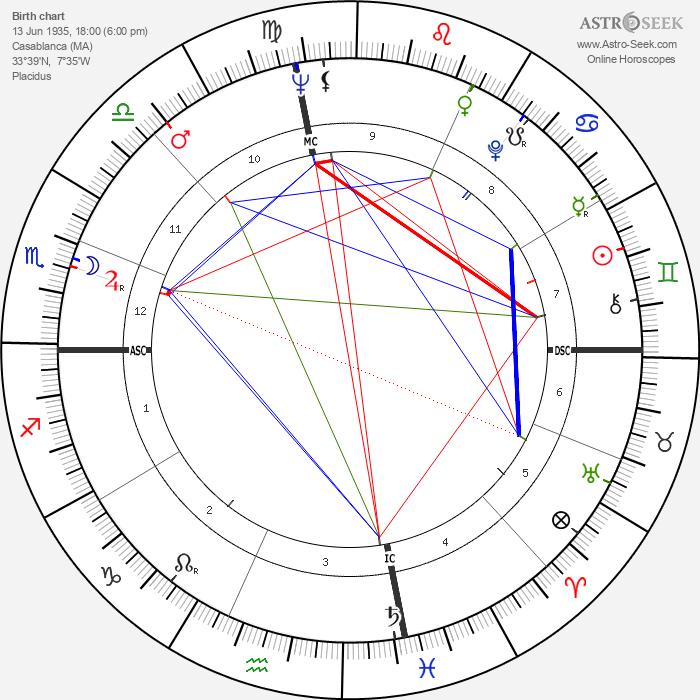 Jeanne-Claude - Astrology Natal Birth Chart