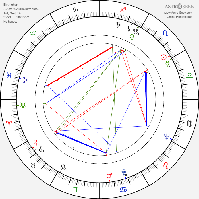 Jeanne Cooper - Astrology Natal Birth Chart