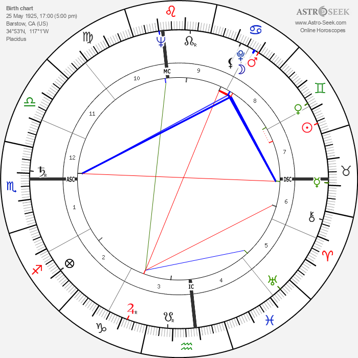 Jeanne Crain - Astrology Natal Birth Chart