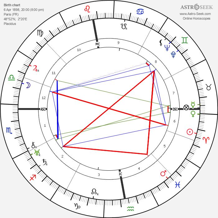 Jeanne Hébuterne - Astrology Natal Birth Chart
