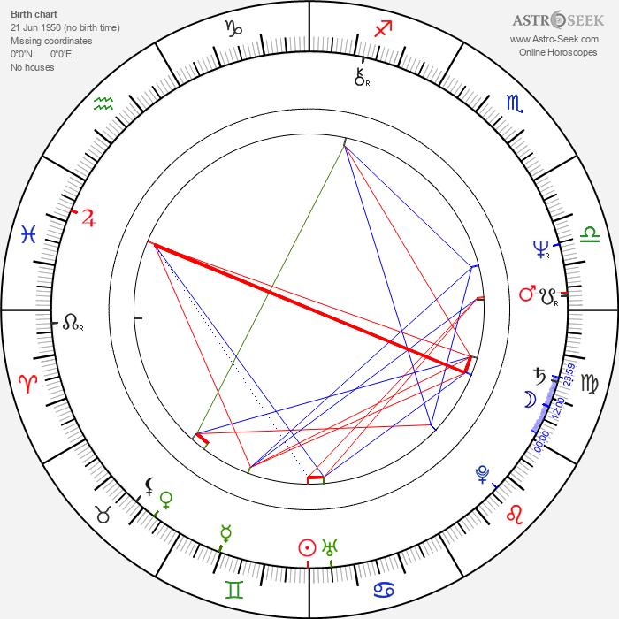 Jeanne Labrune - Astrology Natal Birth Chart