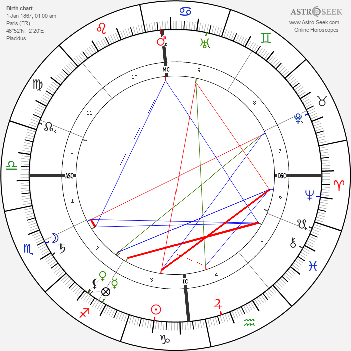 Jeanne Lanvin - Astrology Natal Birth Chart