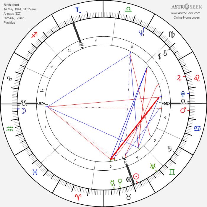 Jeanne-Marie Prefaut - Astrology Natal Birth Chart