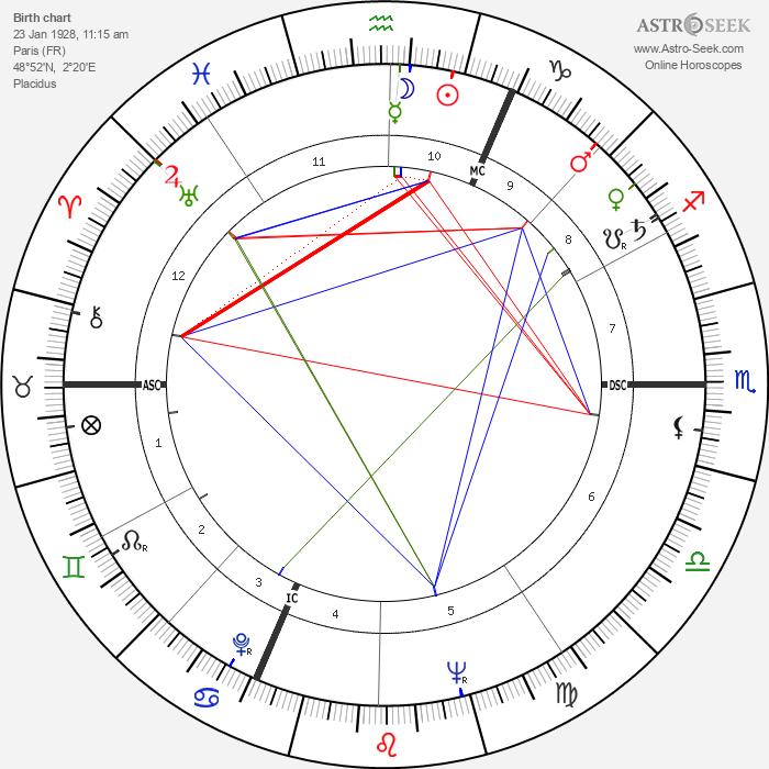 Jeanne Moreau - Astrology Natal Birth Chart