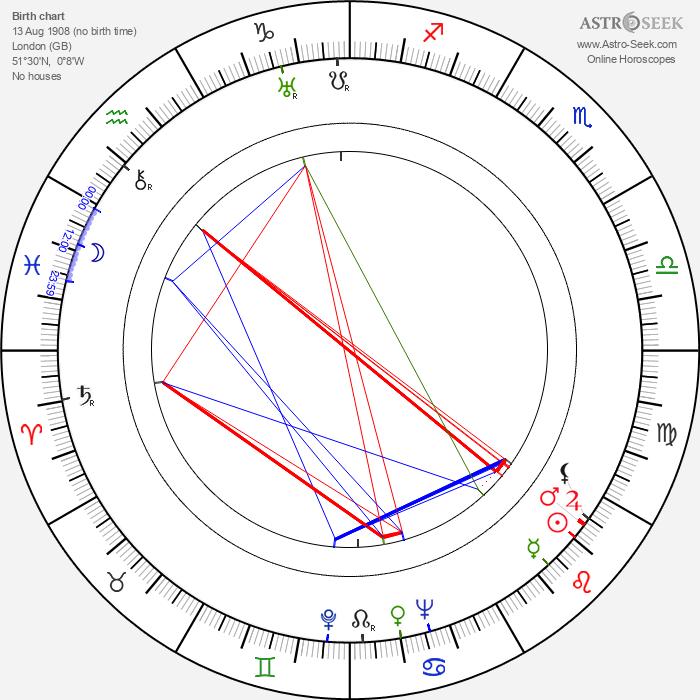 Jeanne Stuart - Astrology Natal Birth Chart