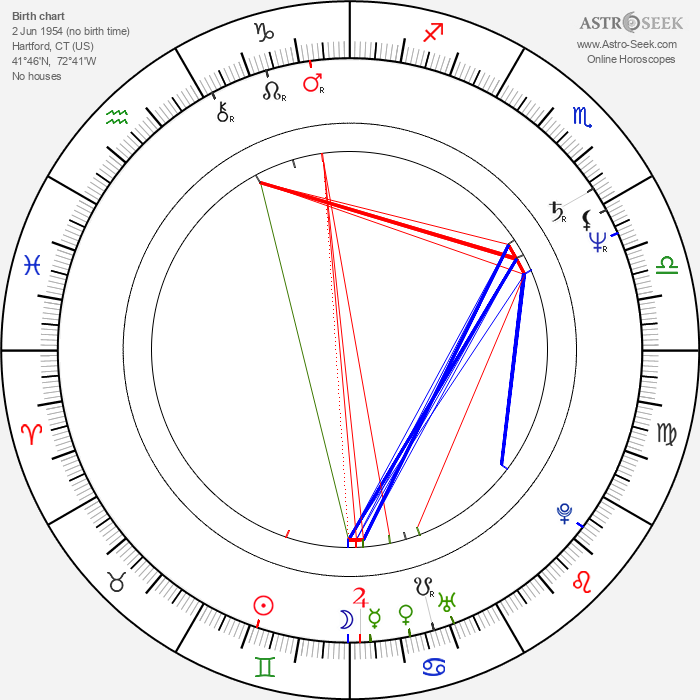 Jeannine Taylor - Astrology Natal Birth Chart