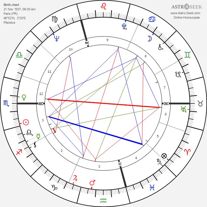 Jeannot Szwarc - Astrology Natal Birth Chart