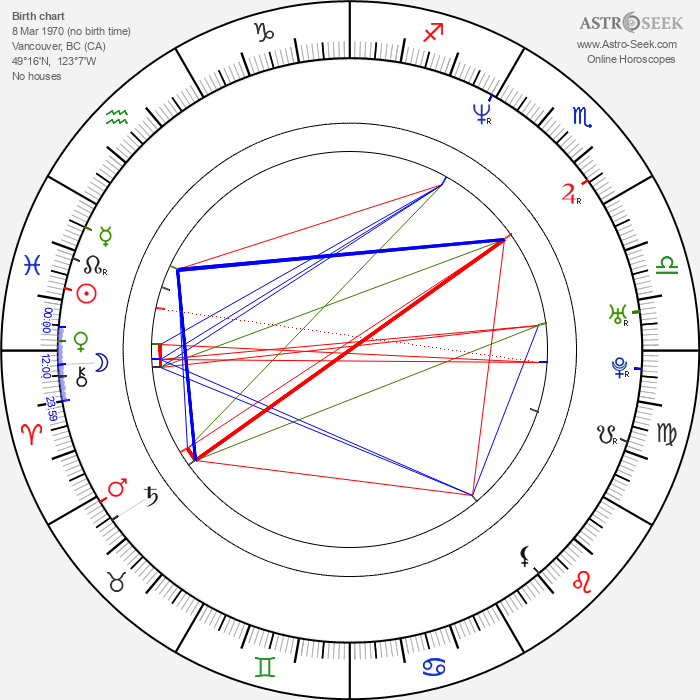 Jed Rees - Astrology Natal Birth Chart