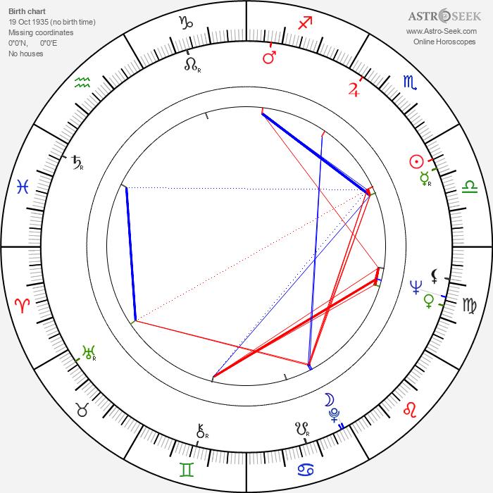 Jef Demedts - Astrology Natal Birth Chart