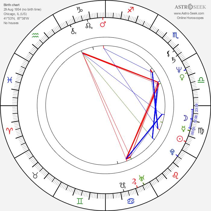 Jeff Austin - Astrology Natal Birth Chart