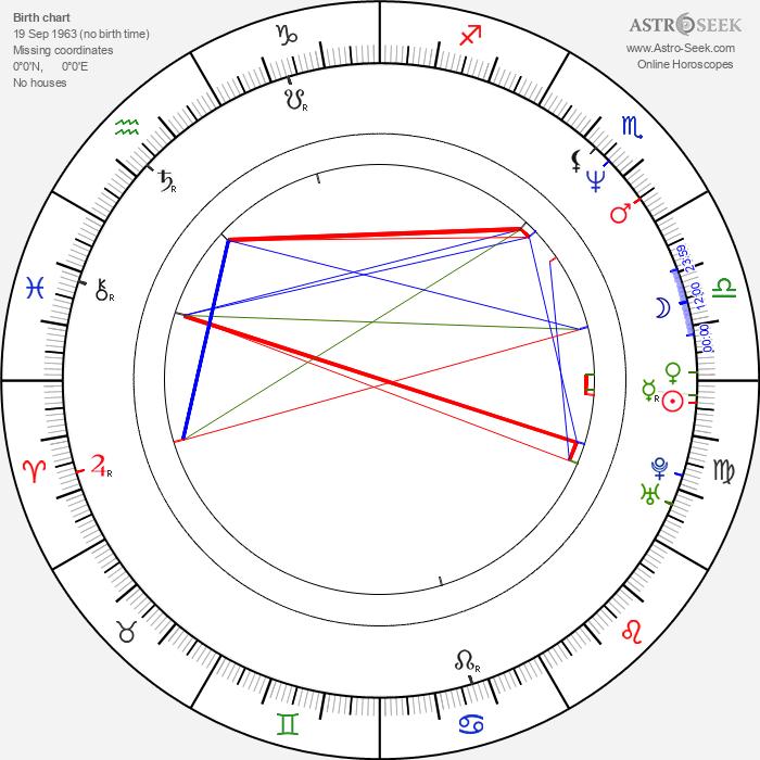 Jeff Bates - Astrology Natal Birth Chart