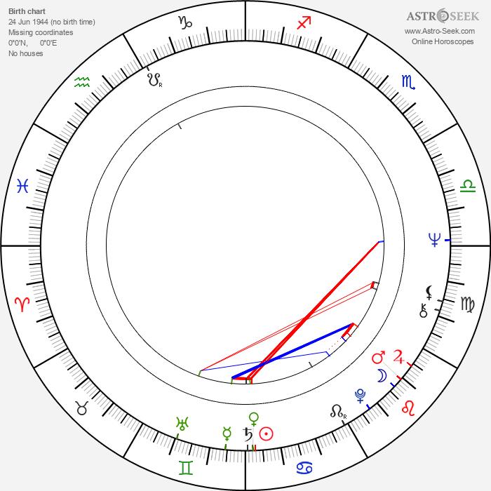Jeff Beck - Astrology Natal Birth Chart