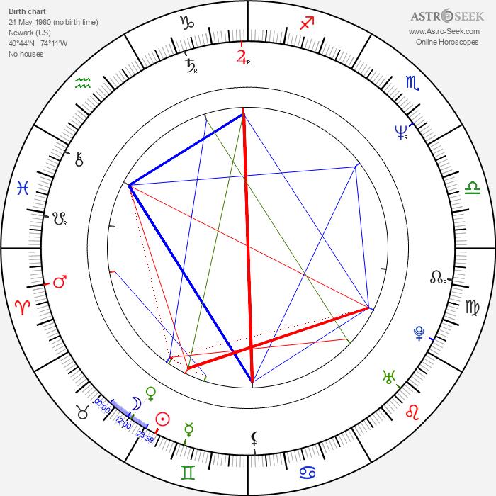 Jeff Celentano - Astrology Natal Birth Chart