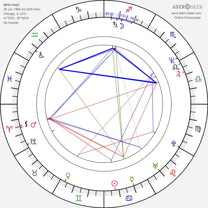 Jeff Coopwood - Astrology Natal Birth Chart