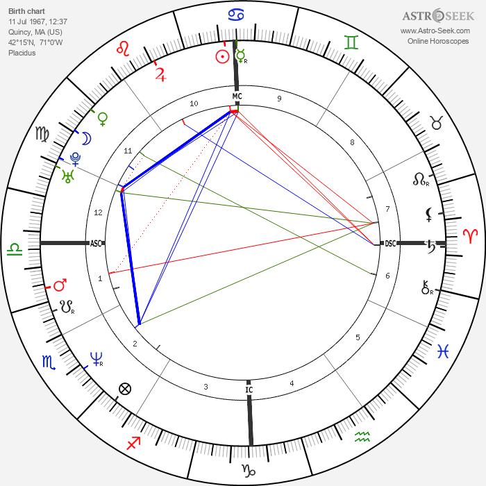 Jeff Corwin - Astrology Natal Birth Chart