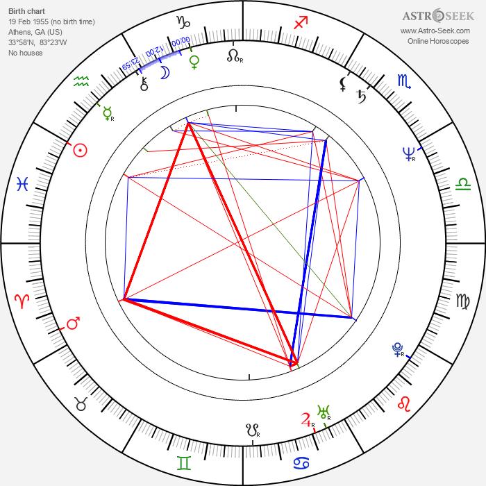 Jeff Daniels - Astrology Natal Birth Chart