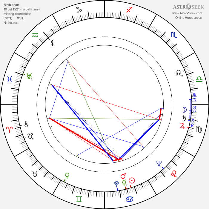 Jeff Donnell - Astrology Natal Birth Chart