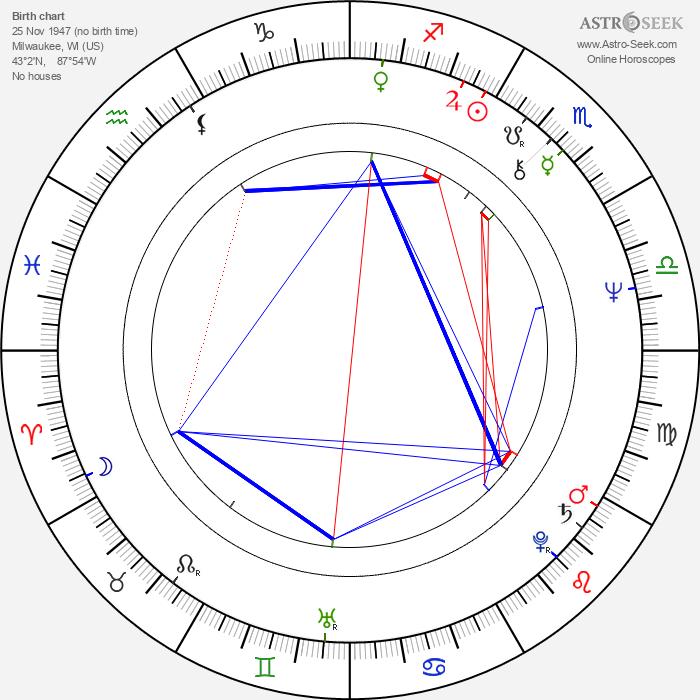Jeff Doucette - Astrology Natal Birth Chart