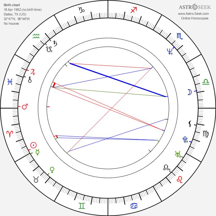 Jeff Dunham - Astrology Natal Birth Chart