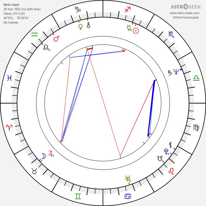 Jeff Fahey - Astrology Natal Birth Chart