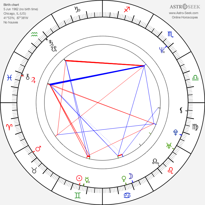 Jeff Garlin - Astrology Natal Birth Chart