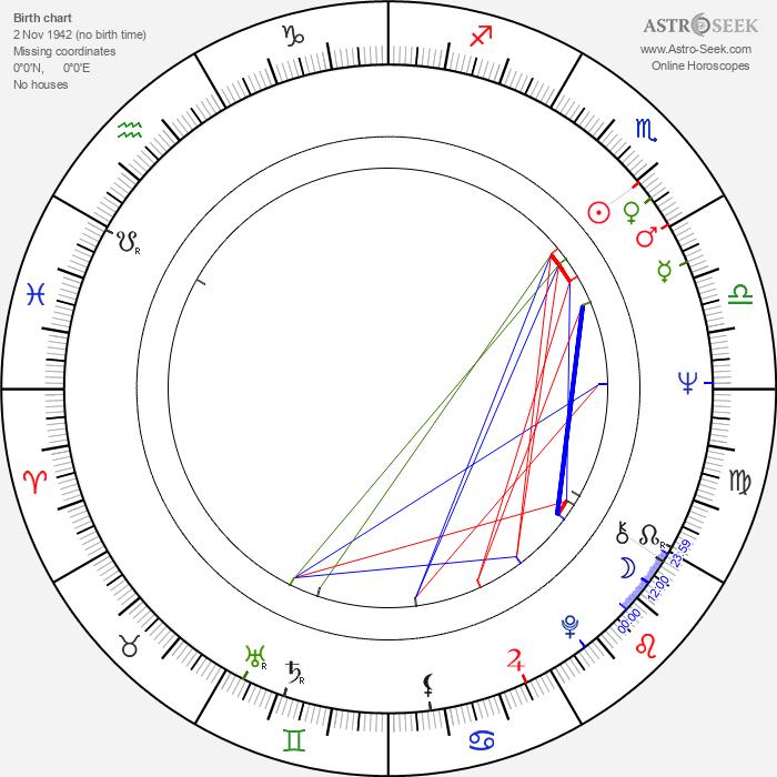 Jeff Gillen - Astrology Natal Birth Chart
