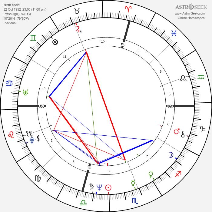 Jeff Goldblum - Astrology Natal Birth Chart