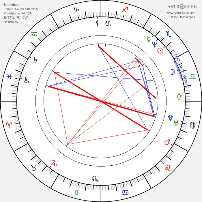 Jeff Hare - Astrology Natal Birth Chart
