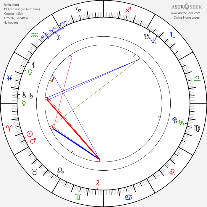 Jeff Henry - Astrology Natal Birth Chart