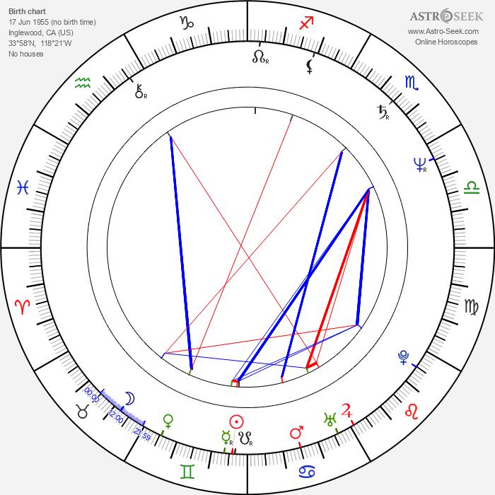 Jeff Imada - Astrology Natal Birth Chart