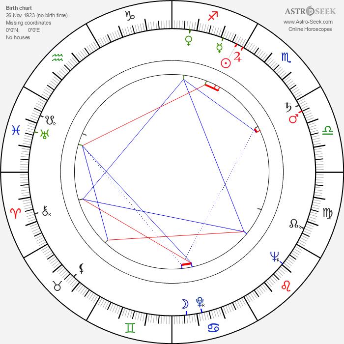 Jeff Keen - Astrology Natal Birth Chart