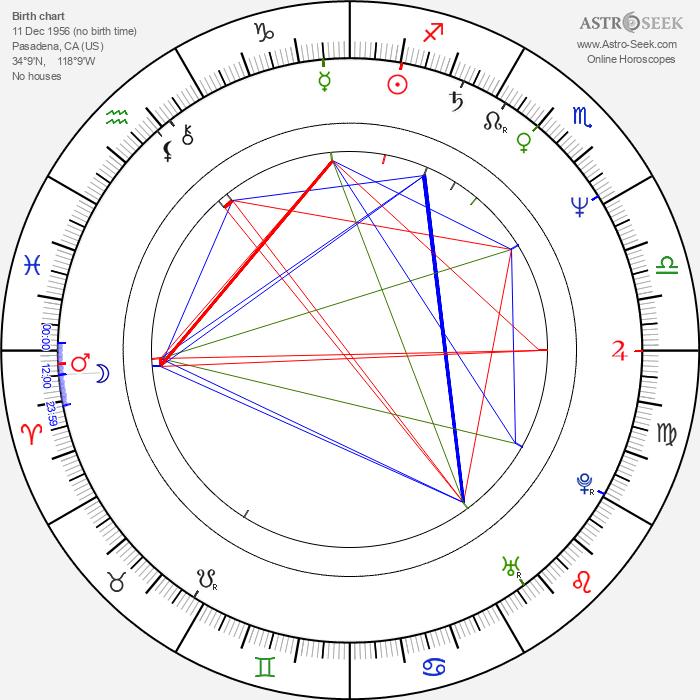 Jeff Langton - Astrology Natal Birth Chart
