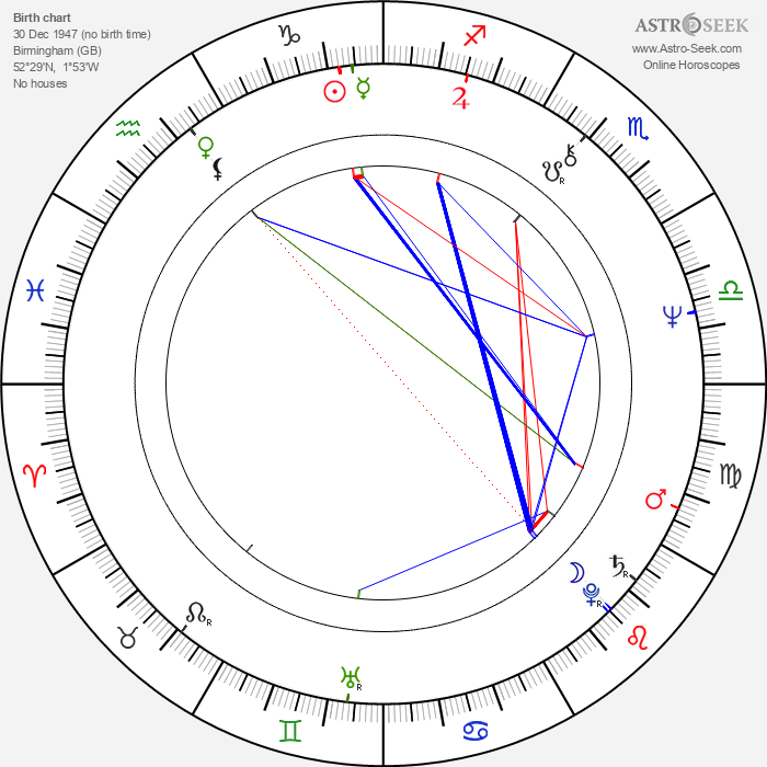 Jeff Lynne - Astrology Natal Birth Chart