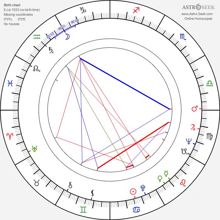 Jeff Nuttall - Astrology Natal Birth Chart