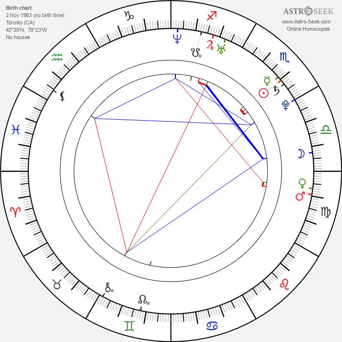 Jeff Prosserman - Astrology Natal Birth Chart
