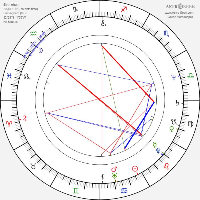 Jeff Rawle - Astrology Natal Birth Chart