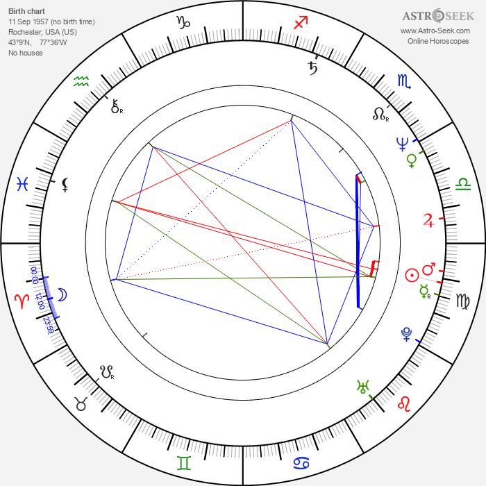 Jeff Sluman - Astrology Natal Birth Chart