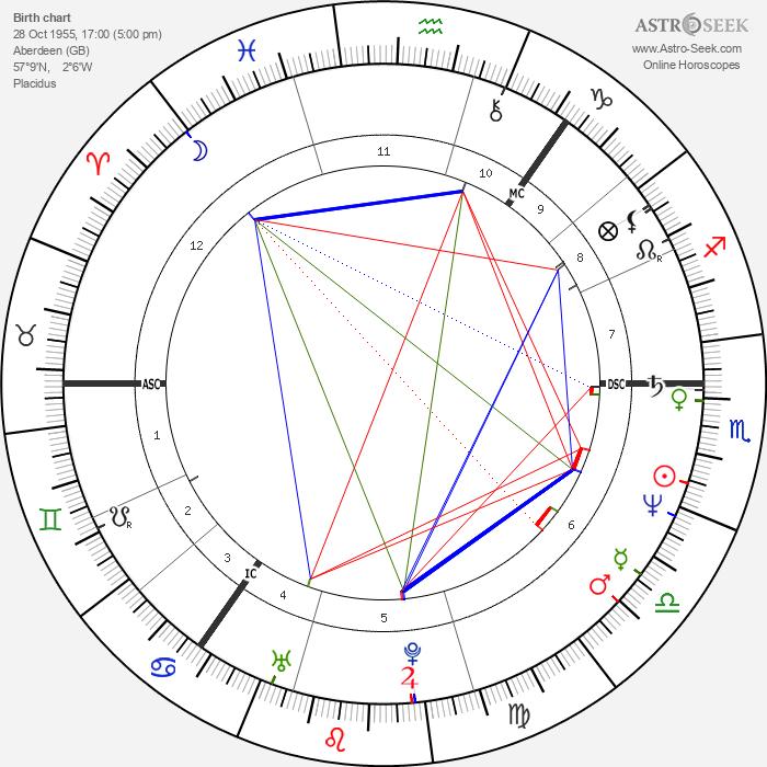 Jeff Stewart - Astrology Natal Birth Chart